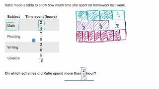 Comparing fractions word problems